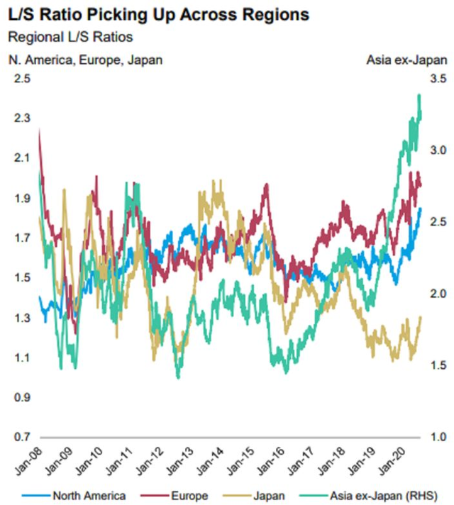 Mặc cho nhà đầu tư hoảng sợ, các quỹ phòng hộ vẫn ra sức ôm cổ phiếu vì sợ lỡ tàu - Ảnh 1.