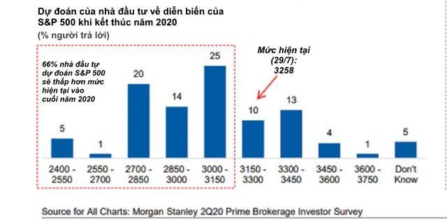 Mặc cho nhà đầu tư hoảng sợ, các quỹ phòng hộ vẫn ra sức ôm cổ phiếu vì sợ lỡ tàu - Ảnh 2.