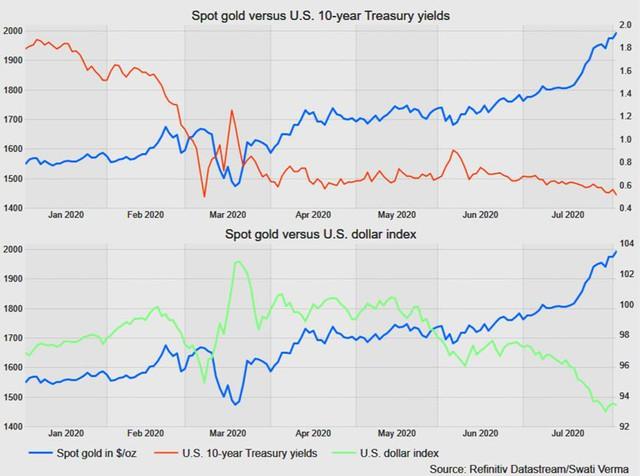 Thị trường ngày 6/8: Giá dầu cao nhất 5 tháng, vàng tiếp tục lập đỉnh mới sau khi vượt 2.000 USD/ounce - Ảnh 1.