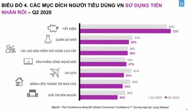 Người Việt Nam tiết kiệm nhất thế giới nhưng vẫn tích cực mua quần áo mới - Ảnh 1.