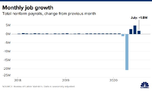 Bất chấp dịch Covid-19 tái bùng phát, kinh tế Mỹ vẫn tạo ra 1,8 triệu việc làm trong tháng 7  - Ảnh 2.