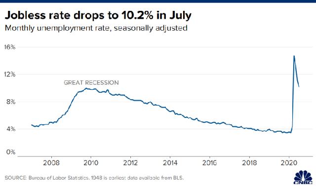 Bất chấp dịch Covid-19 tái bùng phát, kinh tế Mỹ vẫn tạo ra 1,8 triệu việc làm trong tháng 7  - Ảnh 1.
