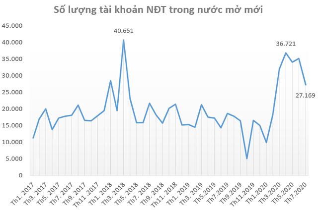 """Nhà đầu tư """"F0"""" giảm nhiệt, khối ngoại đẩy mạnh mở tài khoản mua cổ phiếu Việt Nam trong tháng 7 - Ảnh 1."""