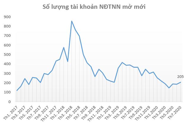 """Nhà đầu tư """"F0"""" giảm nhiệt, khối ngoại đẩy mạnh mở tài khoản mua cổ phiếu Việt Nam trong tháng 7 - Ảnh 2."""