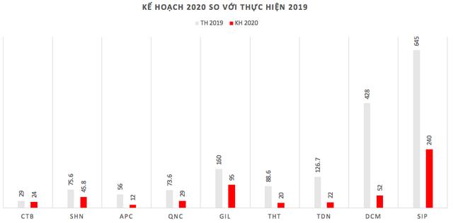 Những pha cán đích lợi nhuận ngay nửa đầu năm 2020 - Ảnh 3.
