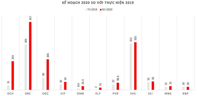 Những pha cán đích lợi nhuận ngay nửa đầu năm 2020 - Ảnh 2.