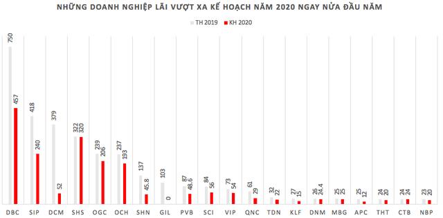 Những pha cán đích lợi nhuận ngay nửa đầu năm 2020 - Ảnh 1.