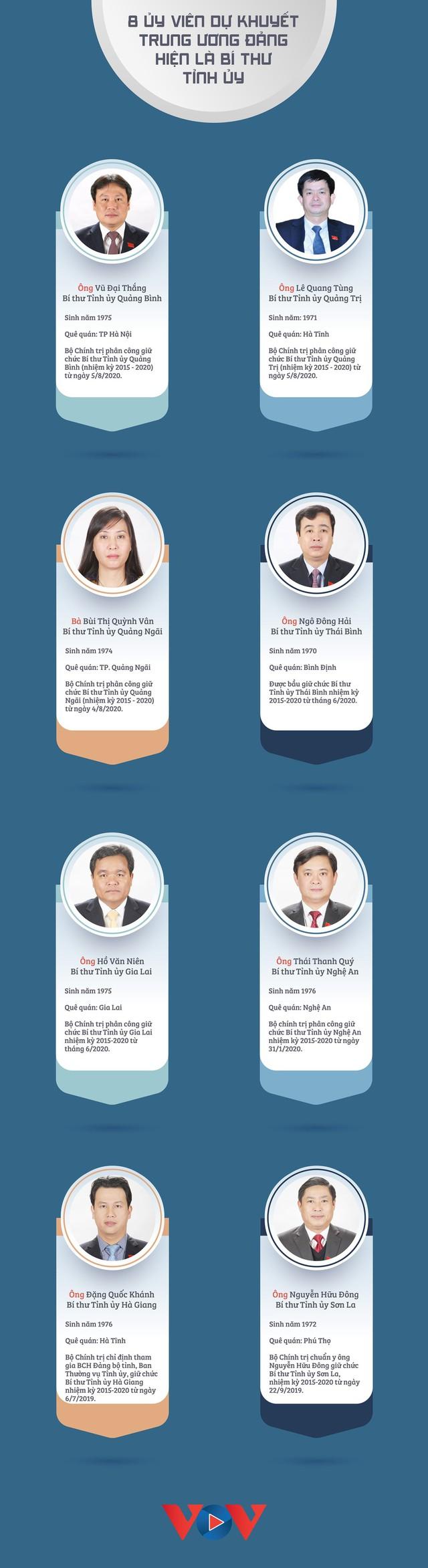 8 Ủy viên dự khuyết Trung ương Đảng hiện là Bí thư Tỉnh ủy - Ảnh 1.