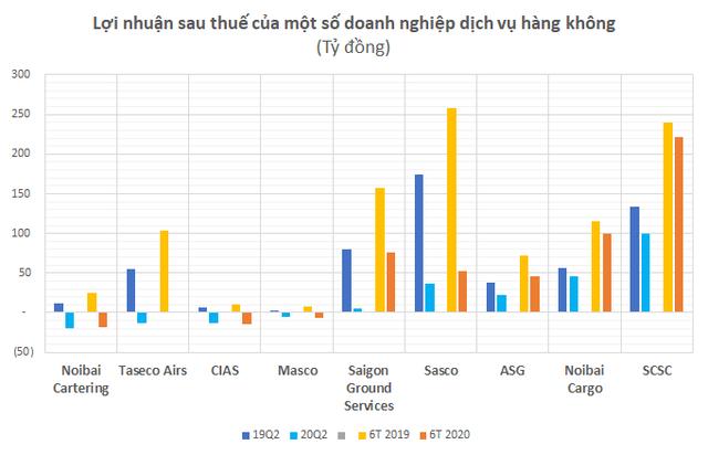 Từ Vietnam Airlines đến ACV đều lỗ nặng, nhiều công ty logistics hàng không vẫn sống khỏe lãi cao - Ảnh 2.