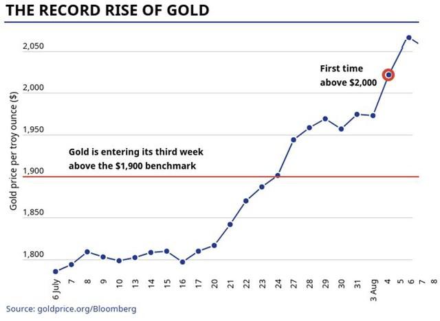 Giá vàng sẽ đi về đâu sau khi liên tiếp phá vỡ các kỷ lục? - Ảnh 1.