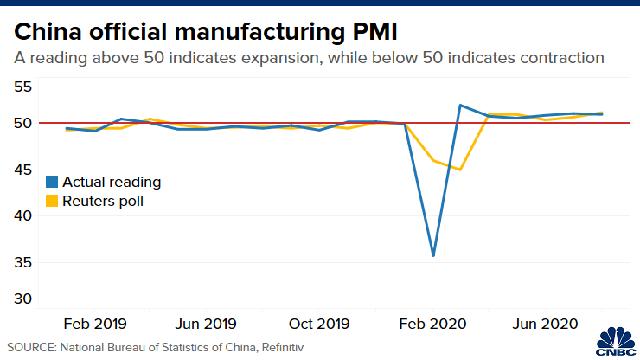 PMI của Trung Quốc tăng tháng thứ 4 liên tiếp và có mức tăng lớn nhất gần 10 năm - Ảnh 1.