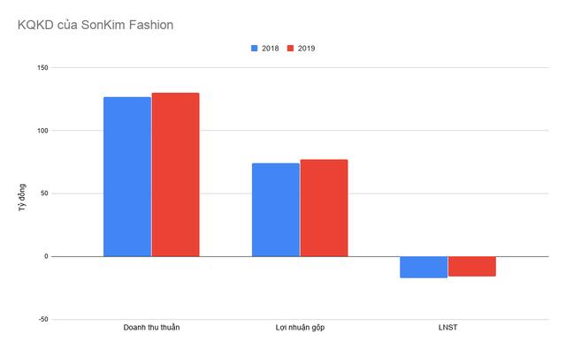 Nghịch lý SonKim Group: ngắm vào phân khúc cao cấp nhưng đều lỗ từ bất động sản đến bán lẻ, thời trang - Ảnh 4.