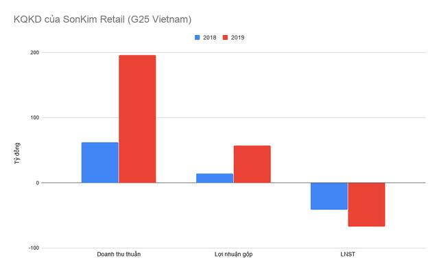 Nghịch lý SonKim Group: ngắm vào phân khúc cao cấp nhưng đều lỗ từ bất động sản đến bán lẻ, thời trang - Ảnh 3.