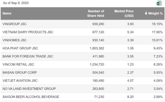 Quỹ ETF đến từ HongKong rút vốn mạnh khỏi thị trường Việt Nam trong những ngày đầu tháng 9 - Ảnh 1.