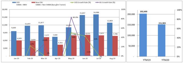 Vướng tháng cô hồn, doanh số bán xe ô tô sụt giảm 14% - Ảnh 2.