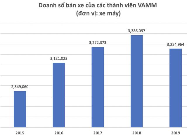 Mỗi phút Việt Nam tiêu thụ 6 chiếc xe máy: Honda đã kiếm lời tại thị trường Việt Nam như thế nào? - Ảnh 1.