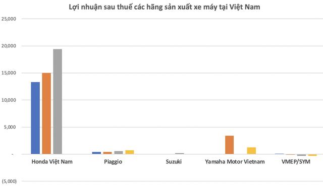 Mỗi phút Việt Nam tiêu thụ 6 chiếc xe máy: Honda đã kiếm lời tại thị trường Việt Nam như thế nào? - Ảnh 4.