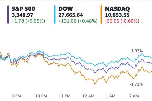 Nhà đầu tư tháo chạy khỏi cổ phiếu công nghệ, Nasdaq có tuần tồi tệ nhất kể từ tháng 3 - Ảnh 1.
