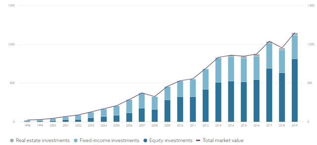 Norges Bank - Quỹ đầu tư lớn nhất thế giới với khoản đầu tư 500 triệu USD vào hàng chục cổ phiếu lớn trên TTCK Việt Nam - Ảnh 2.