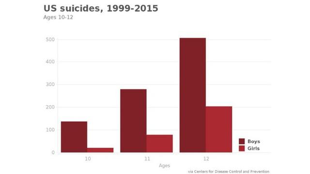 Những con số gây sốc về tự sát trên thế giới: Nạn nhân trẻ nhất mới 6 tuổi, cứ 5 ngày lại có 1 thiếu niên tự kết liễu đời mình - Ảnh 6.