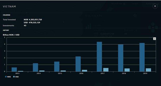 Norges Bank - Quỹ đầu tư lớn nhất thế giới với khoản đầu tư 500 triệu USD vào hàng chục cổ phiếu lớn trên TTCK Việt Nam - Ảnh 4.