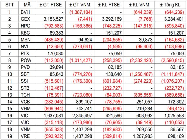 2 quỹ ETF với tổng quy mô 620 triệu USD sẽ giao dịch ra sao trong tuần này? - Ảnh 1.