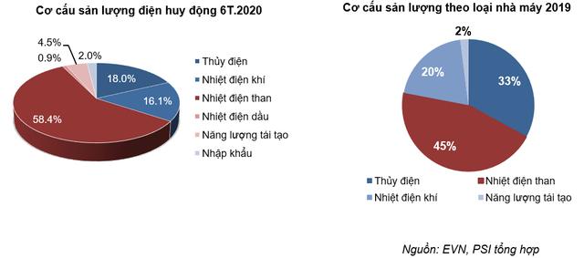 PSI: Năng lượng tái tạo là giải pháp quan trọng giải quyết vấn đề nguồn điện sau năm 2020 - Ảnh 3.