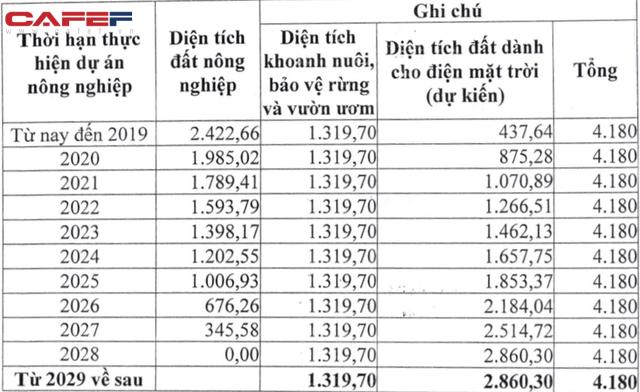 Điện mặt trời siêu lợi nhuận: Anh trai bầu Thụy vay một lúc gần 13.000 tỷ trái phiếu, sẽ sớm trở thành đối trọng đáng gờm của Trung Nam, BIM? - Ảnh 2.
