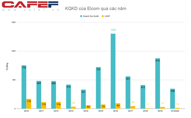 Mất tới ¾ giá trị sau 9 năm đầu tư, SSI đã cắt lỗ khỏi một công ty công nghệ hàng đầu Việt Nam - Ảnh 3.