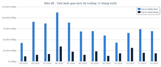 Cả HOSE và HNX lãi lớn nửa đầu năm nhờ làn sóng mạnh mẽ của nhà đầu tư F0 - Ảnh 3.