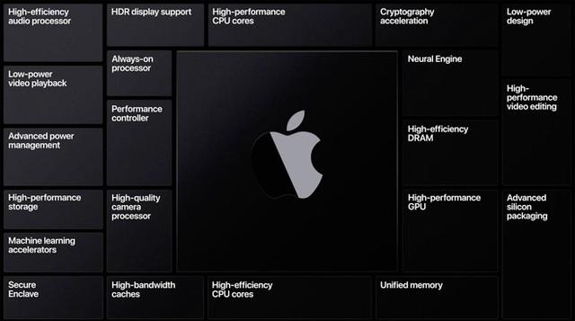 ARM khi về tay NVIDIA sẽ trở thành vũ khí kích hoạt một cuộc chiến tranh công nghệ khổng lồ - Ảnh 3.