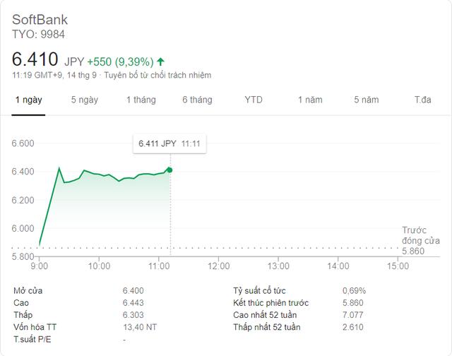 SoftBank bán ARM cho Nvidia giá trị hơn 40 tỷ USD, cổ phiếu lập tức tăng hơn 9% - Ảnh 1.
