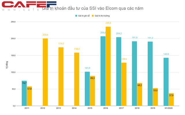 Mất tới ¾ giá trị sau 9 năm đầu tư, SSI đã cắt lỗ khỏi một công ty công nghệ hàng đầu Việt Nam - Ảnh 2.