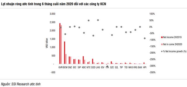 SSI Research: Giá đất KCN Việt Nam thấp hơn 30-40% so với Indonesia, Thái Lan, dự báo tiếp tục tăng trong nửa cuối năm 2020 và 2021 - Ảnh 1.