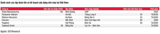 SSI Research: Giá đất KCN Việt Nam thấp hơn 30-40% so với Indonesia, Thái Lan, dự báo tiếp tục tăng trong nửa cuối năm 2020 và 2021 - Ảnh 2.