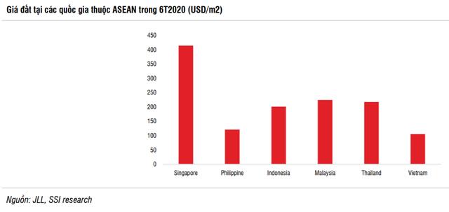 SSI Research: Giá đất KCN Việt Nam thấp hơn 30-40% so với Indonesia, Thái Lan, dự báo tiếp tục tăng trong nửa cuối năm 2020 và 2021 - Ảnh 4.