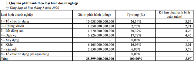 Trái phiếu doanh nghiệp tháng 8: Tỷ lệ phát hành/số đợt đăng ký chưa đến 24%, tổng giá trị chào bán vào mức 38.399 tỷ đồng - Ảnh 2.
