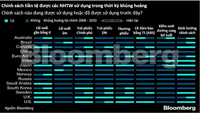 Các NHTW trên toàn cầu đang làm gì để bảo vệ nền kinh tế trước khủng hoảng kéo dài? - Ảnh 1.
