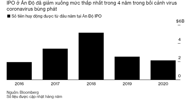 Doanh nghiệp Ấn Độ tập hợp để hồi sinh hoạt động IPO đang ở mức tệ nhất trong vòng 4 năm - Ảnh 1.