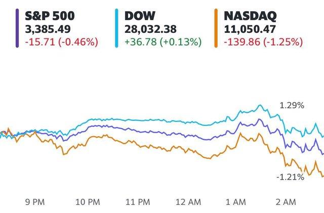 Fed đưa ra thông báo mới về lãi suất, Phố Wall diễn biến trái chiều, S&P 500 chịu áp lực từ cổ phiếu công nghệ  - Ảnh 1.
