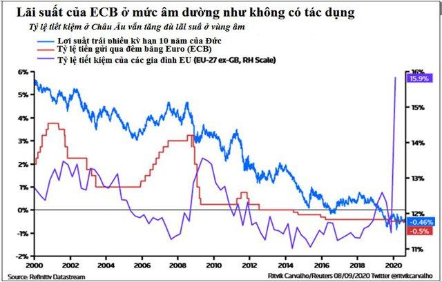 Lãi suất âm hay 0% mới thực sự hiệu quả với kinh tế thế giới? - Ảnh 2.