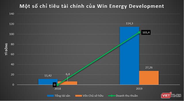 """""""Soi"""" thực lực nhóm Win Energy: DN năng lượng Trung Quốc tham vọng chơi lớn ở Việt Nam - Ảnh 1."""