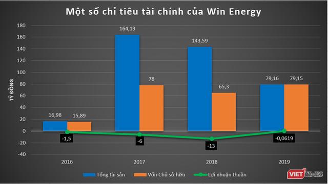 """""""Soi"""" thực lực nhóm Win Energy: DN năng lượng Trung Quốc tham vọng chơi lớn ở Việt Nam - Ảnh 3."""