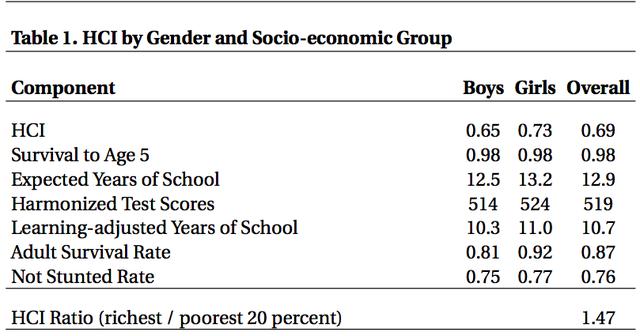 Ngân hàng Thế giới: Việt Nam đạt Chỉ số vốn nhân lực cao hơn so với các nước cùng thu nhập - Ảnh 1.
