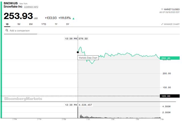 Thương vụ IPO hot nhất Phố Wall được thực hiện, một loạt tỷ phú mới ra đời, Warren Buffett cũng bỏ túi hơn 1 tỷ USD - Ảnh 1.