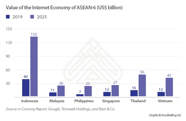 Nền kinh tế Internet Việt Nam sẽ đạt 43 tỷ USD vào năm 2025 - Ảnh 2.