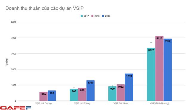 Nắm 13% diện tích đất khu công nghiệp trên cả nước, liên doanh VSIP đang thu lãi hàng nghìn tỷ đồng mỗi năm - Ảnh 3.
