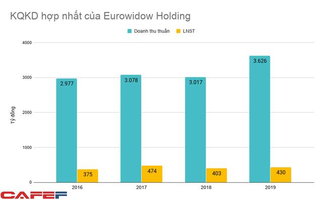 Lợi nhuận giảm sút 2 năm gần đây, chủ đầu tư Melinh Plaza vừa huy động hơn 800 tỷ đồng trái phiếu - Ảnh 2.