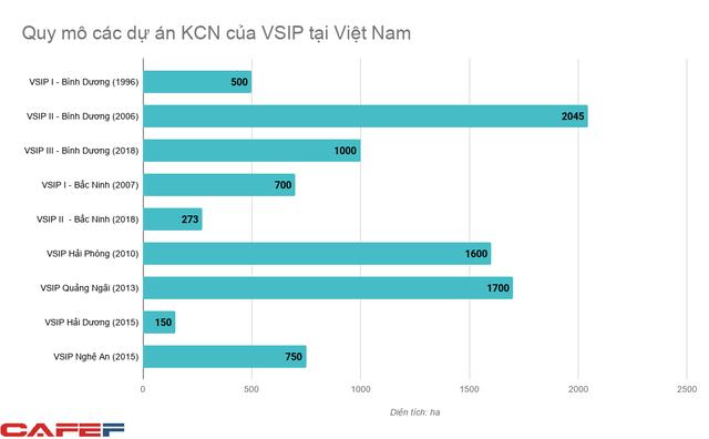 Nắm 13% diện tích đất khu công nghiệp trên cả nước, liên doanh VSIP đang thu lãi hàng nghìn tỷ đồng mỗi năm - Ảnh 1.