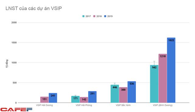 Nắm 13% diện tích đất khu công nghiệp trên cả nước, liên doanh VSIP đang thu lãi hàng nghìn tỷ đồng mỗi năm - Ảnh 4.